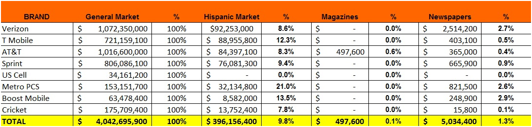 Telecommunications Industry in the U.S. Hispanic Market