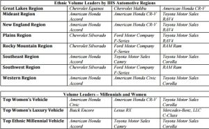 IHS Automotive Regions