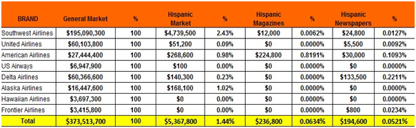 Airline Industry U.S. Hispanic Market Marketing