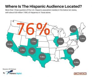Hispanic Audience Located