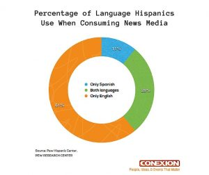 Language Hispanic
