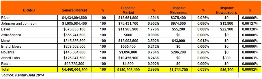 Pharmaceutical Industry in the U.S. Hispanic Market